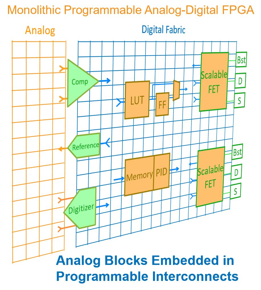 PMIC with Scalable Integrated MOSFET